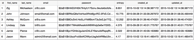 User table with Entropy stored beside BCrypt hashed passwords
