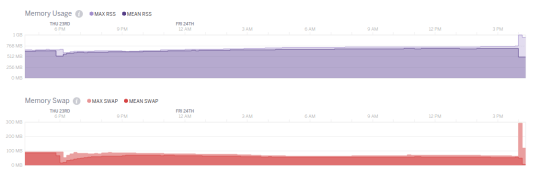 A heroku graph demonstrating a large spike in memory